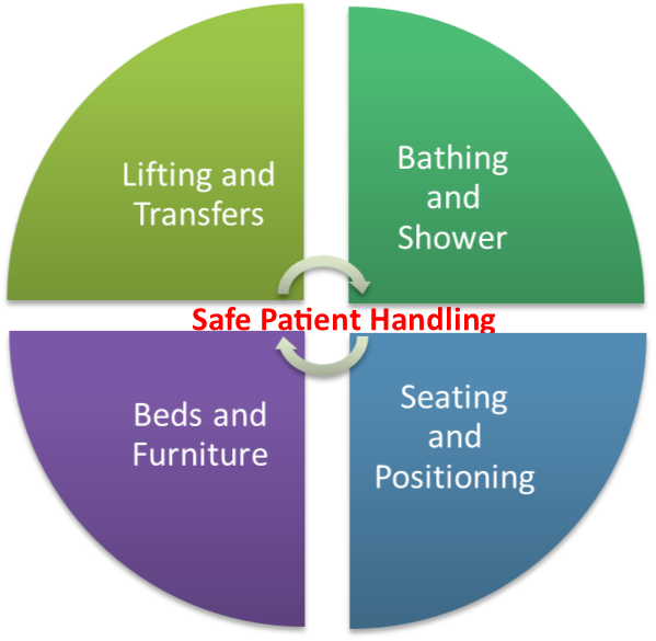 ProCare Medical | Safe Patient Handling